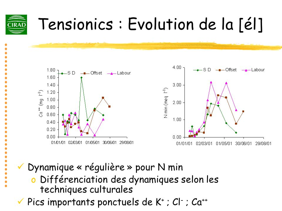 Tensionics : Evolution de la [él]